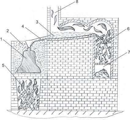 Схема плавильной печи для
